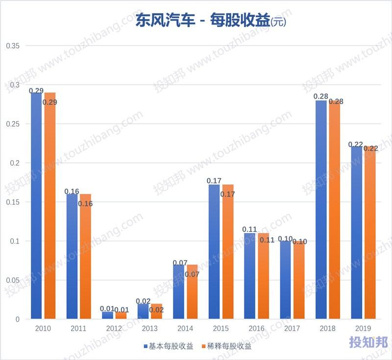 东风汽车(600006)财报数据图示(2010年~2020年Q1,更新)