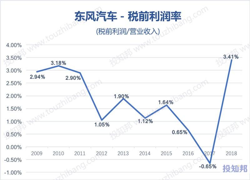 图解东风汽车(600006)财报数据(2009年~2019年Q3)