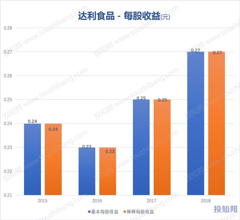 图解达利食品(HK3799)财报数据(2015年~2019年Q2)