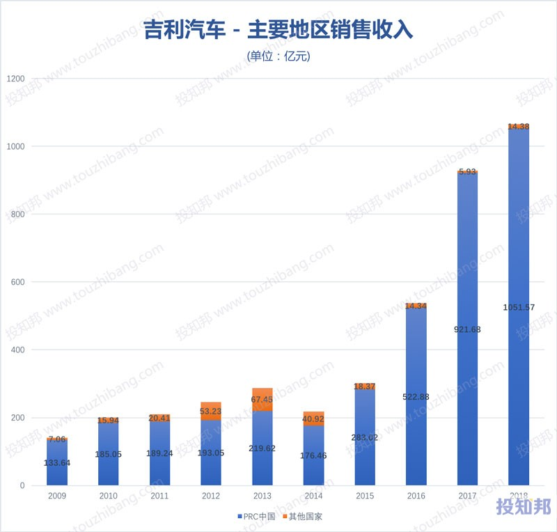 图解吉利汽车(HK0175)财报数据(2009年~2019年Q2)