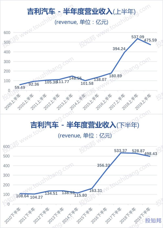 吉利汽车(HK0175)财报数据图示(2010年~2019年,更新)