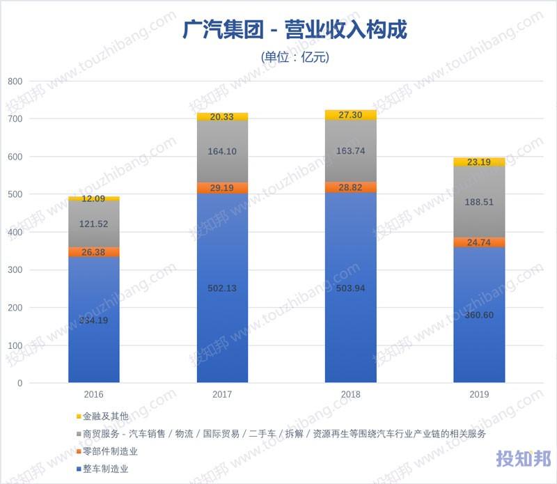 广汽集团(601238)财报数据图示(2012年~2020年Q1,更新)