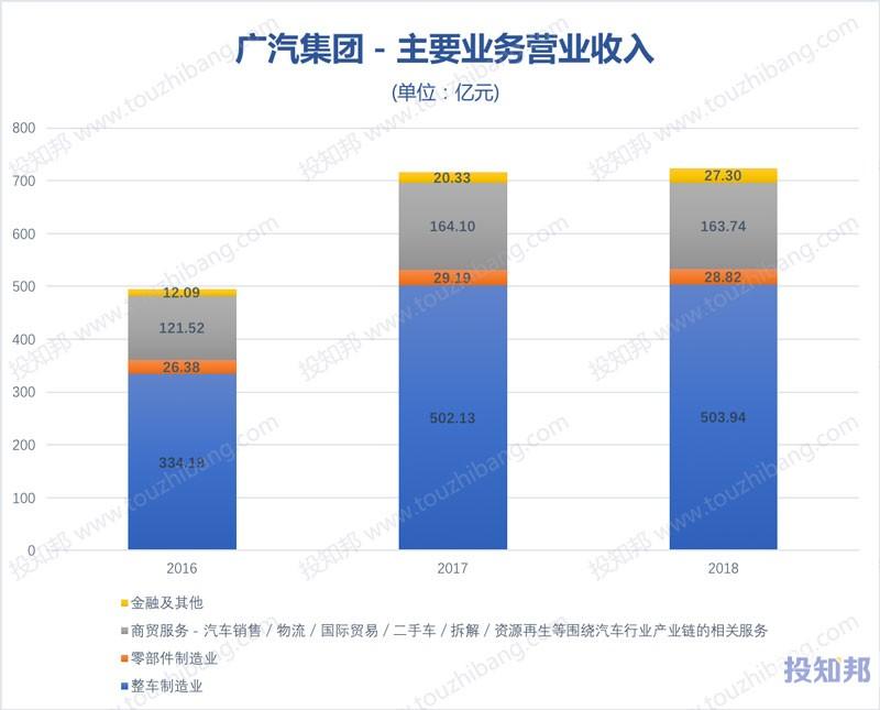 图解广汽集团(601238)财报数据(2012年~2019年Q3)