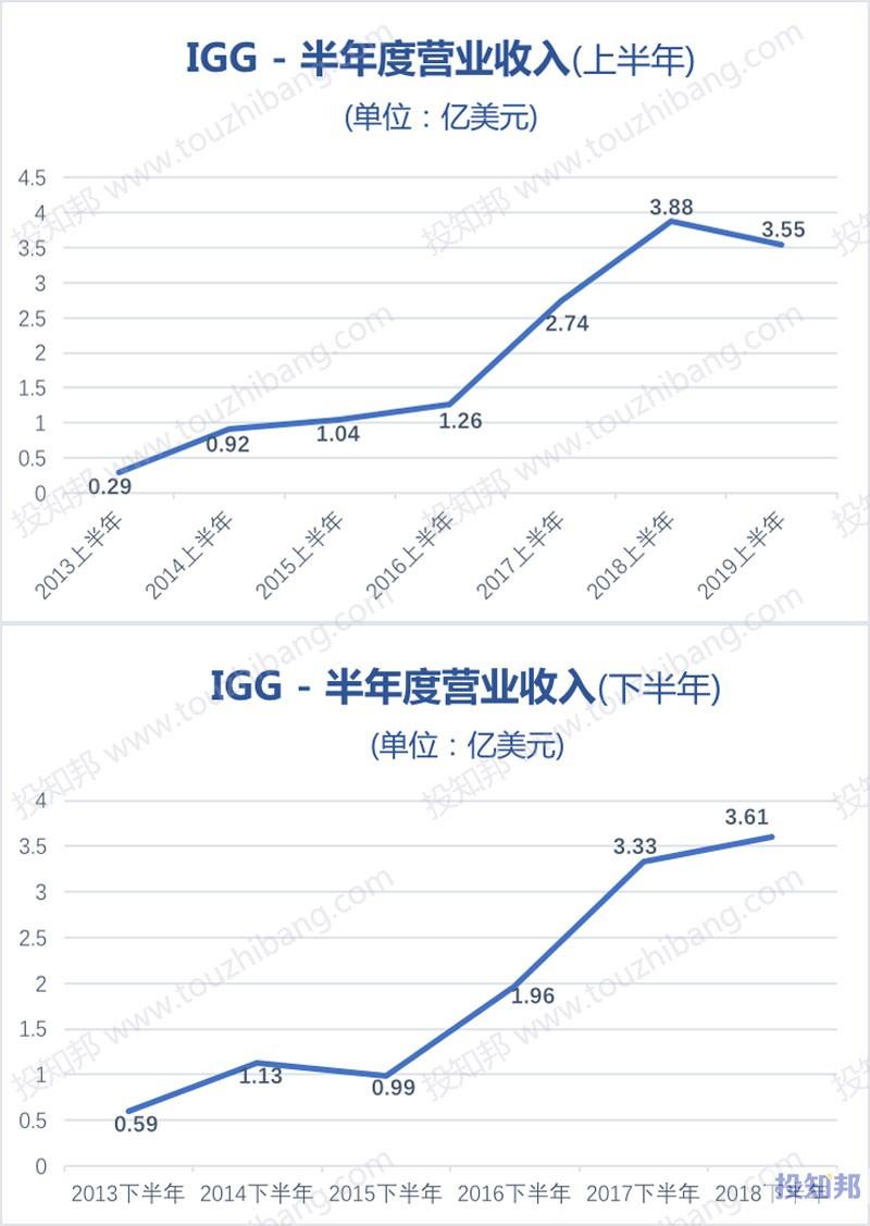 图解IGG(HK0799)财报数据(2013年~2019年Q2)