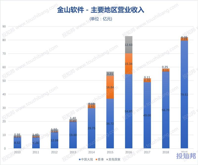 金山软件(HK3888)财报数据图示(2010年~2020年Q1,更新)