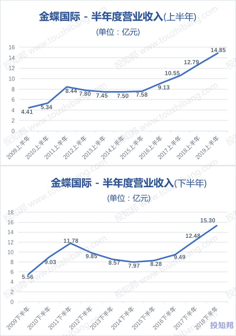 图解金蝶国际(HK0268)财报数据(2009年~2019年Q2)