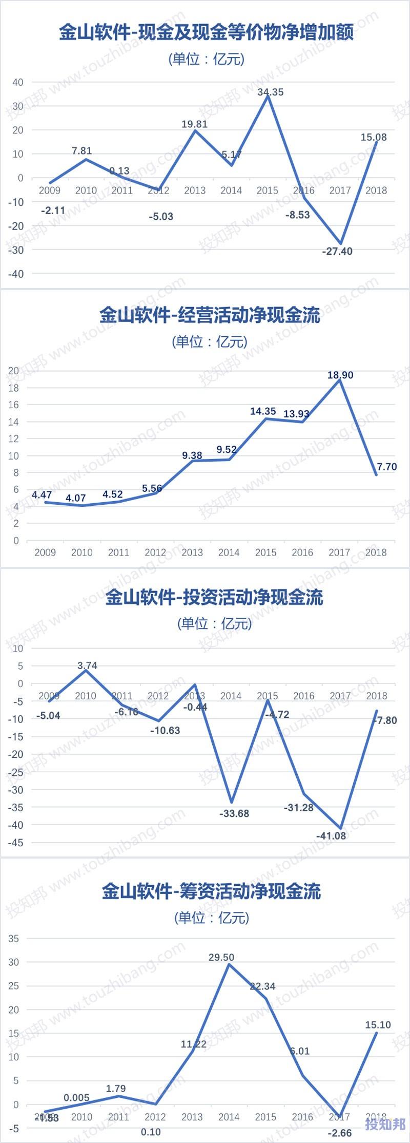 图解金山软件(HK3888)财报数据(2009年~2019年Q3)