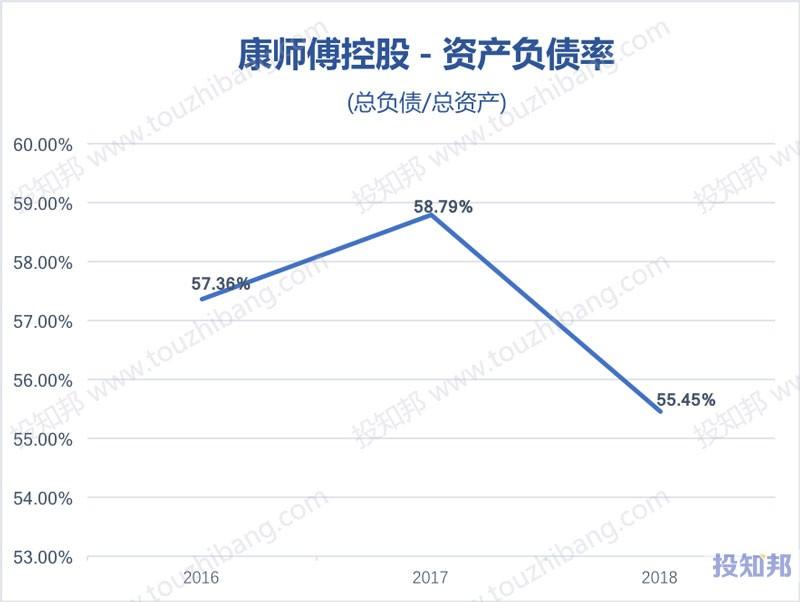 图解康师傅控股(HK0322)财报数据(2016年~2019年Q2)