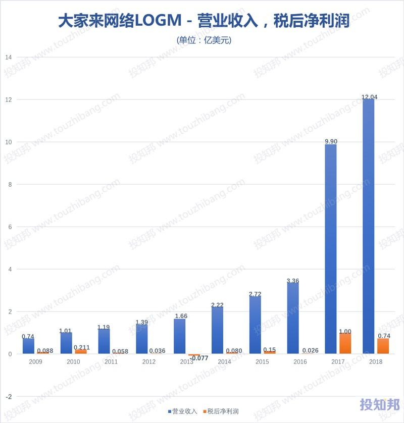 图解大家来网络(LOGM)财报数据(2009年~2019年Q3)