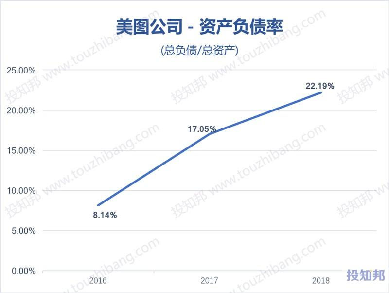 图解美图公司(HK1357)财报数据(2016年~2019年Q2)