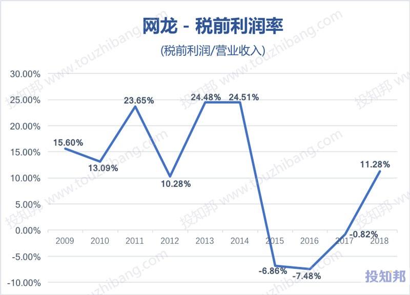 图解网龙(HK0777)财报数据(2009年~2019年Q2)