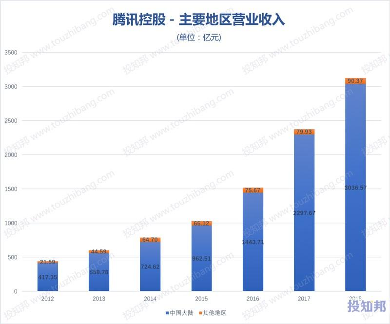 图解腾讯控股(HK0700)财报数据(2009年~2019年Q3)