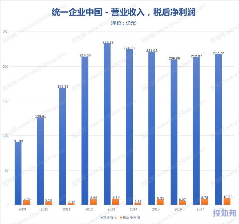 图解统一企业中国(HK0220)财报数据(2009年~2019年Q2)