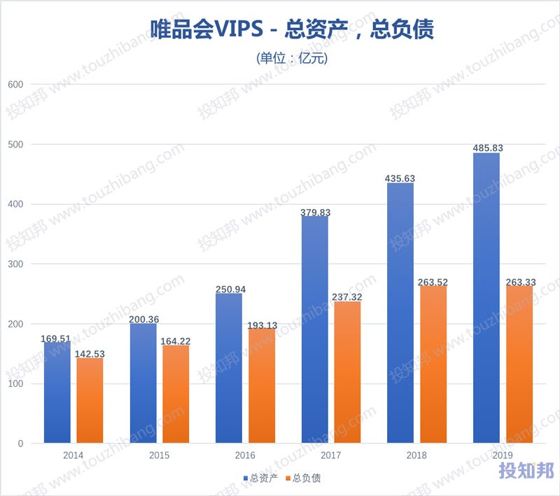 唯品会VIPS财报数据图示(2014年~2020年Q3,更新)