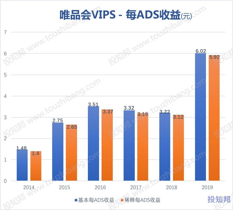 唯品会VIPS财报数据图示(2014年~2020年Q1,更新)