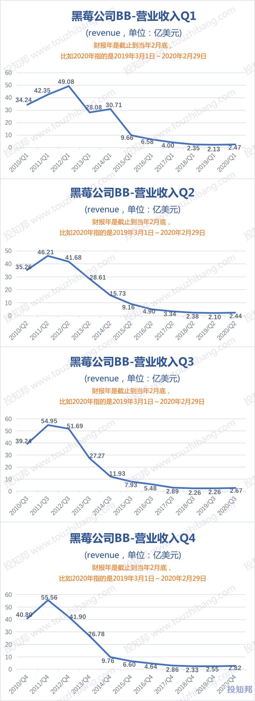黑莓公司(BB)财报数据图示(2010年~2020财报年,更新)