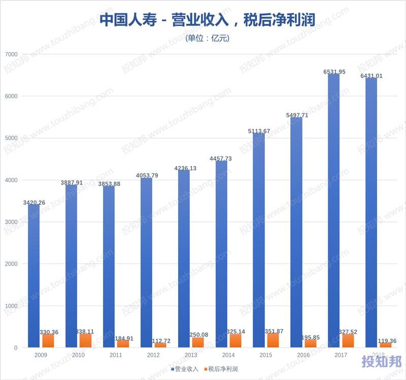 图解中国人寿(601628)财报数据(2009年~2019年Q3)