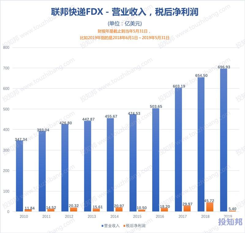 图解联邦快递(FDX)财报数据(2010年~2020财报年Q3)