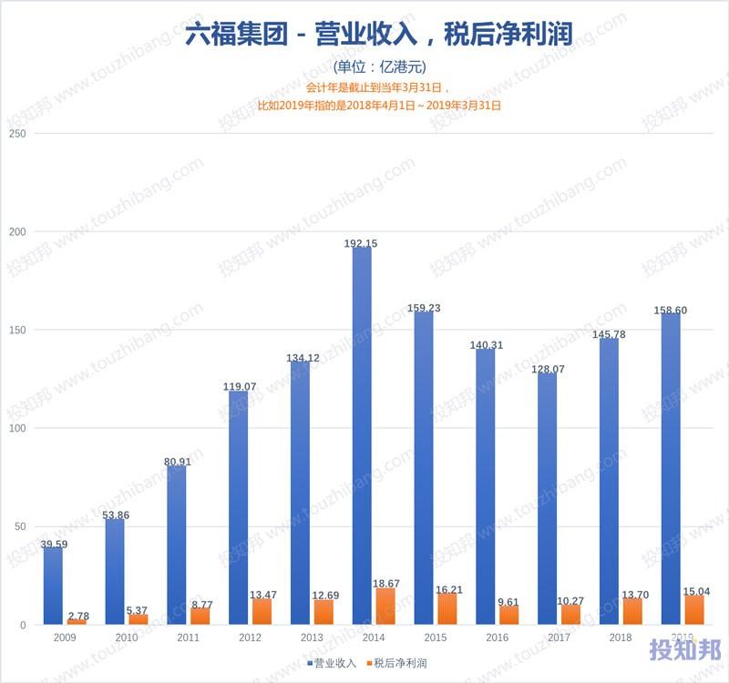 图解六福集团(HK0590)财报数据(2009年~2020财报年Q2)