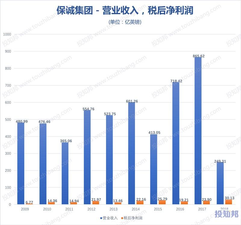 图解保诚保险集团(PUK)财报数据(2009年~2019年Q2)