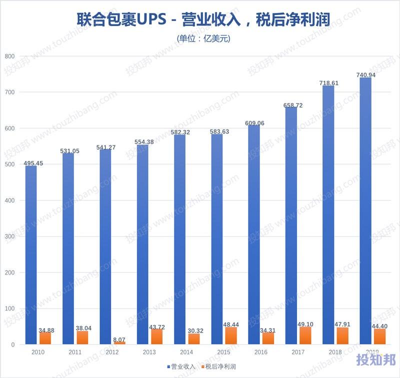 联合包裹服务(UPS)财报数据图示(2010年~2020年Q2,更新)