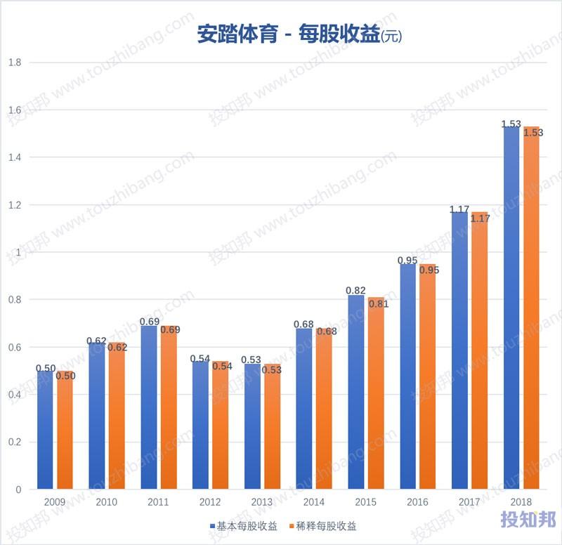 图解安踏体育(HK2020)财报数据(2009年~2019年Q2)