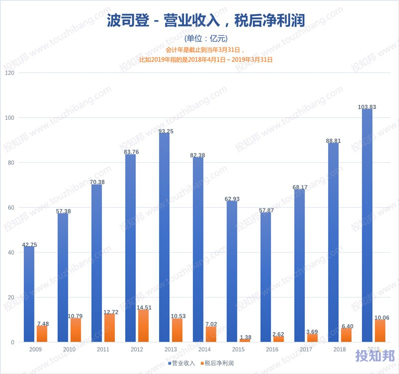 图解波司登(HK3998)财报数据(2009年~2020财报年Q2)