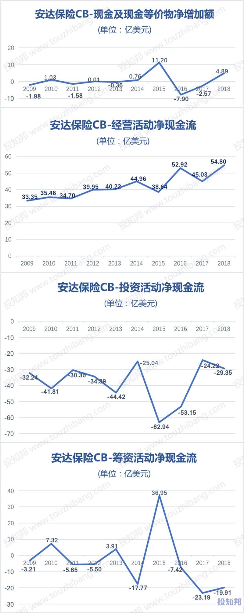 图解安达保险(CB)财报数据(2009年~2019年Q3)