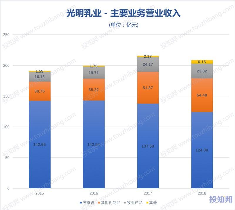 图解光明乳业(600597)财报数据(2009年~2019年Q3)