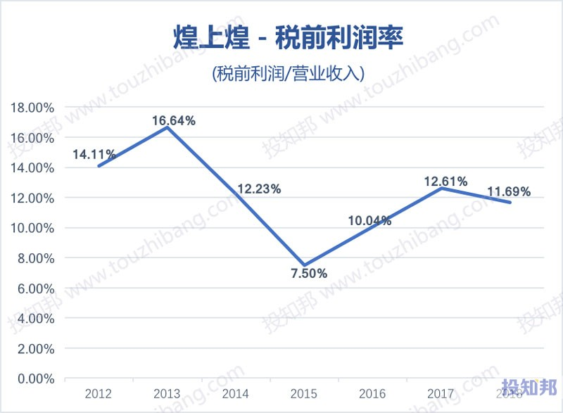 图解煌上煌(002695)财报数据(2012年~2019年Q3)
