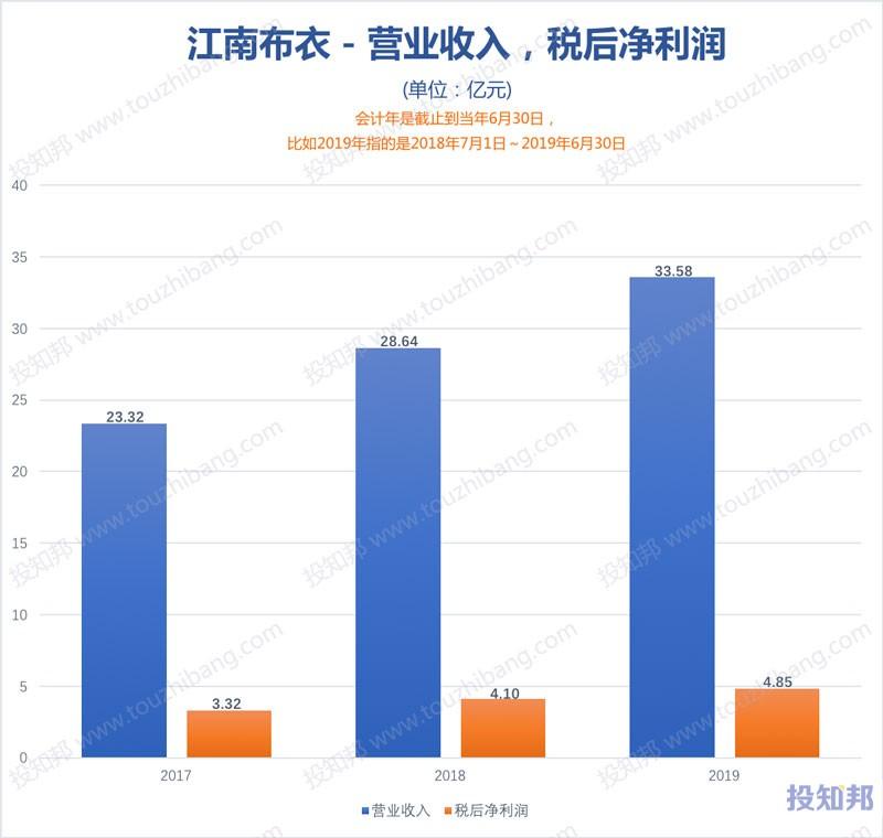 图解江南布衣(HK3306)财报数据(2017年~2019财报年)