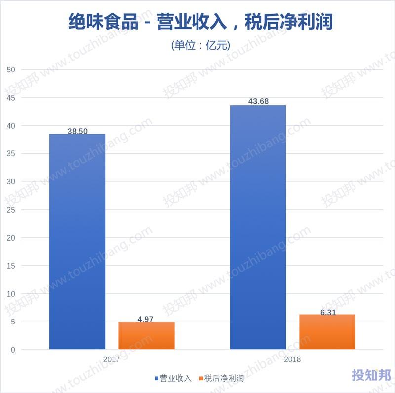图解绝味食品(603517)财报数据(2017年~2019年Q3)