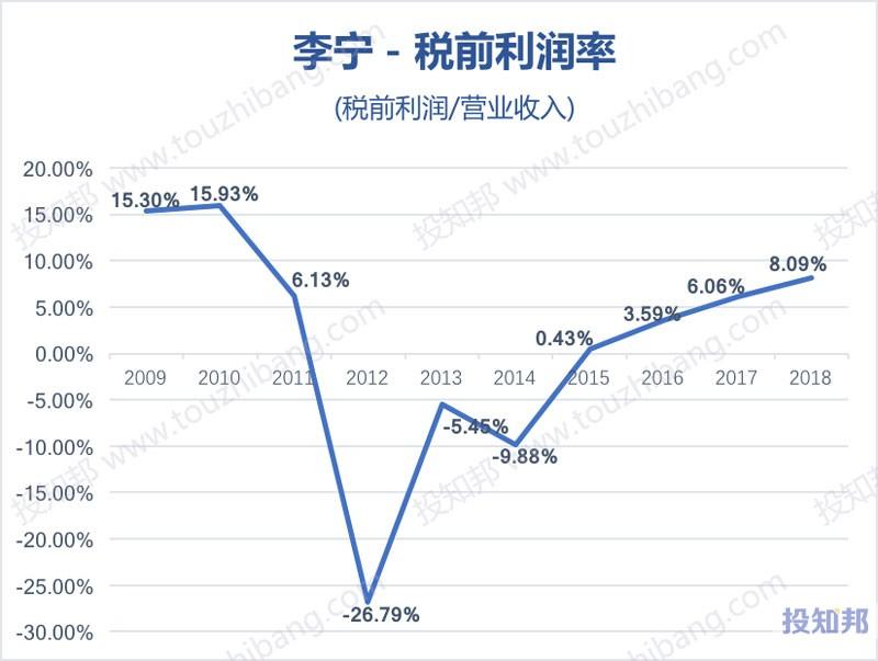 图解李宁(HK2331)财报数据(2009年~2019年Q2)