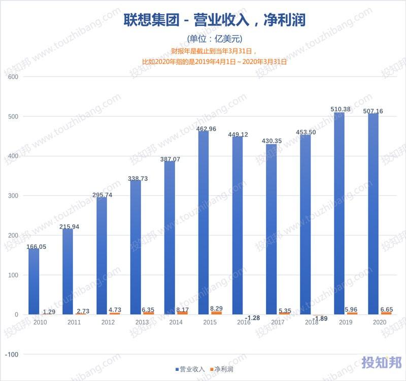 图解联想集团(HK0992)财报数据(2010年~2020财报年,更新)