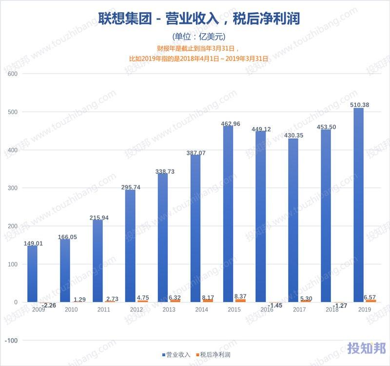图解联想集团(HK0992)财报数据(2009年~2020财报年Q2)