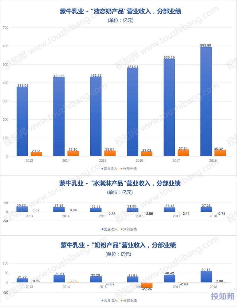 图解蒙牛乳业(HK2319)财报数据(2009年~2019年Q2)