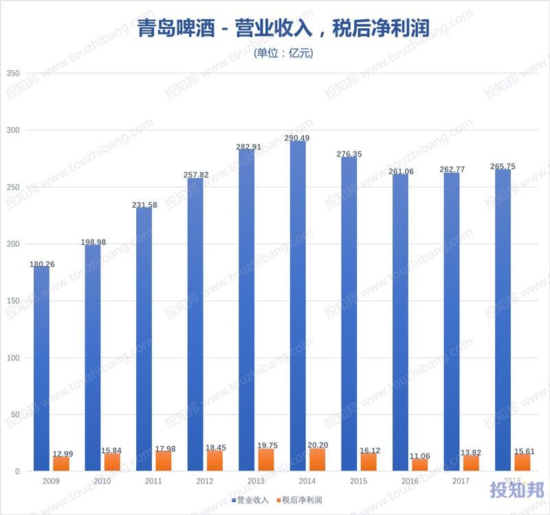 图解青岛啤酒(600600)财报数据(2009年~2019年Q3)