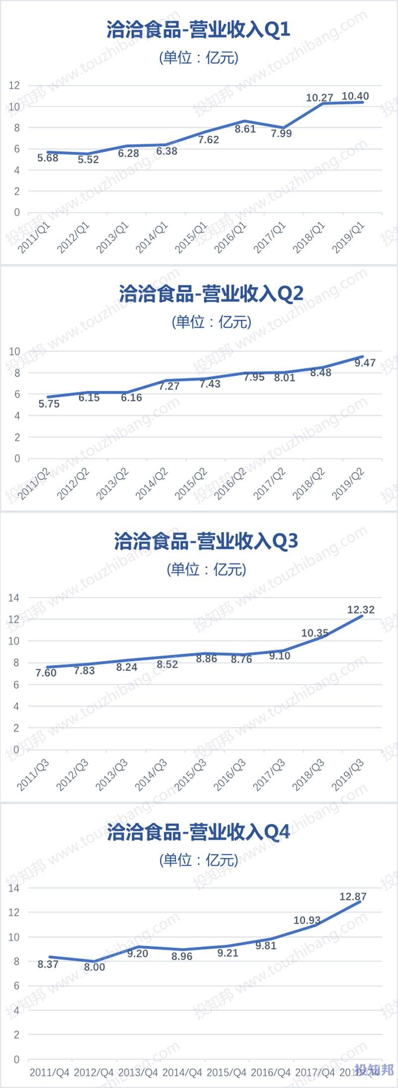 图解洽洽食品(002557)财报数据(2011年~2019年Q3)