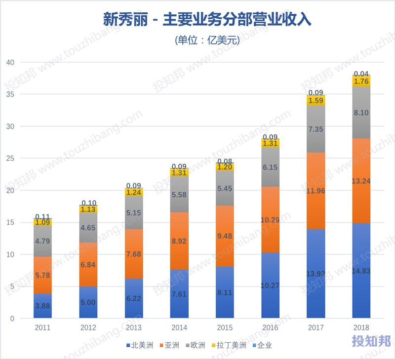 图解新秀丽(HK1910)财报数据(2011年~2019年Q3)