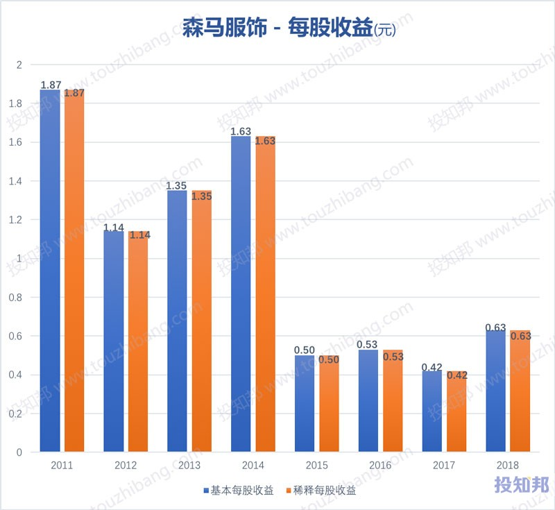 图解森马服饰(002563)财报数据(2011年~2019年Q3)