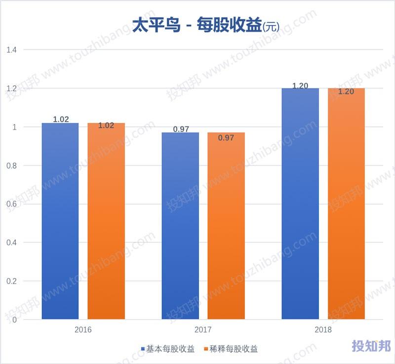 图解太平鸟(603877)财报数据(2016年~2019年Q3)