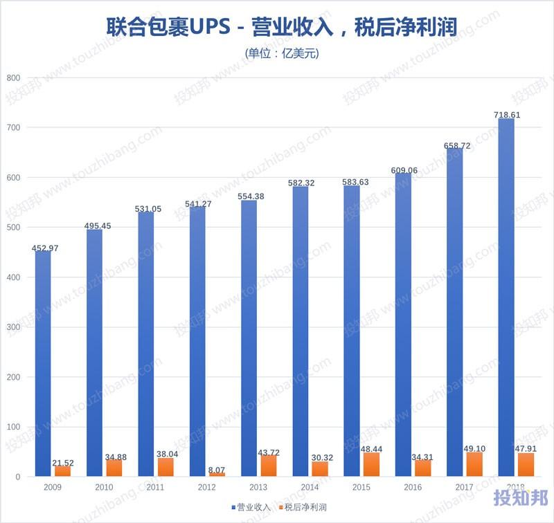 图解联合包裹服务(UPS)财报数据(2009年~2019年Q3)