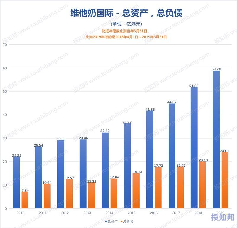 图解维他奶国际(HK0345)财报数据(2010年~2020财报年Q2)