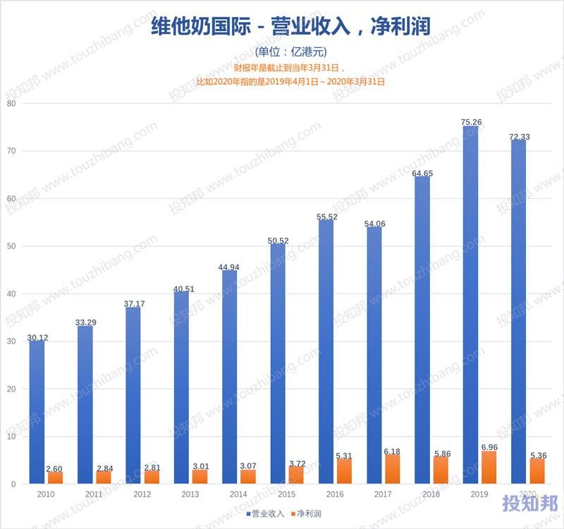 维他奶国际(HK0345)财报数据图示(2010年~2020财报年,更新)