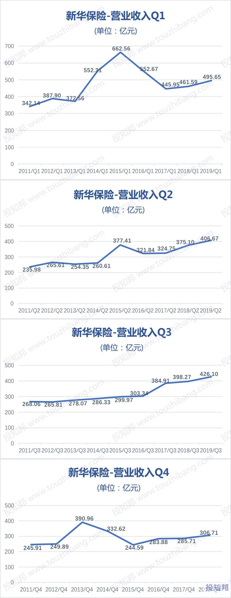 图解新华保险(601336)财报数据(2011年~2019年Q3)