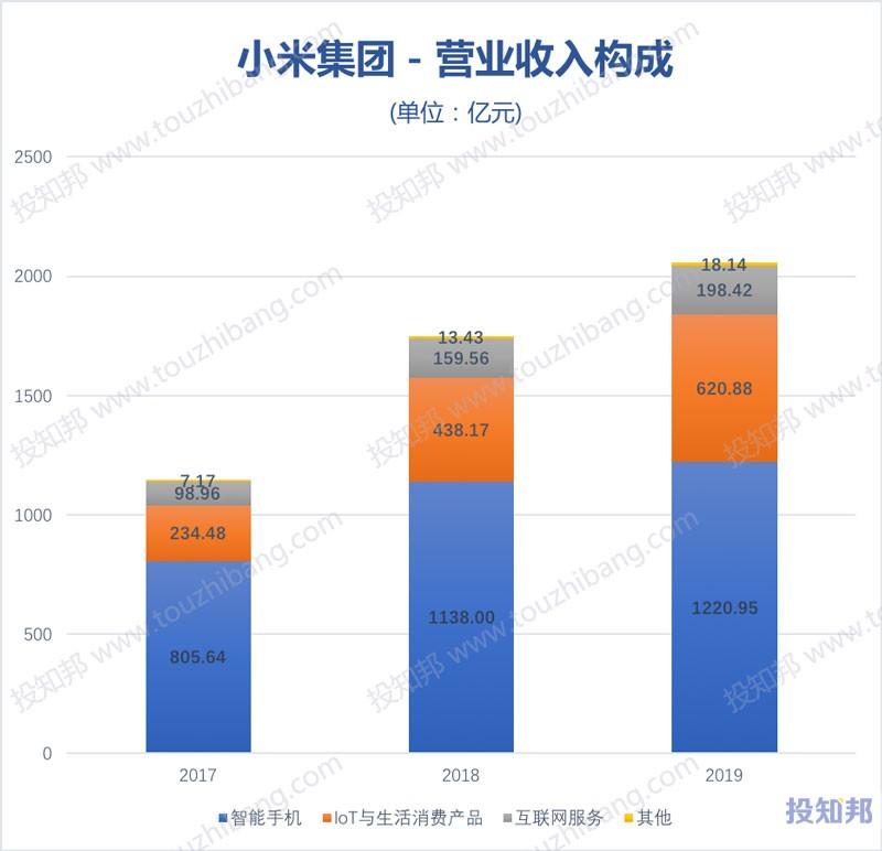 小米集团(HK1810)财报数据图示(2017年~2020年Q3,更新)