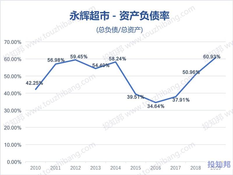 永辉超市(601933)财报数据图示(2010年~2020年Q1,更新)