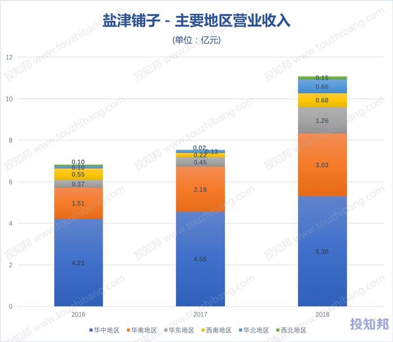 图解盐津铺子(002847)财报数据(2016年~2019年Q3)