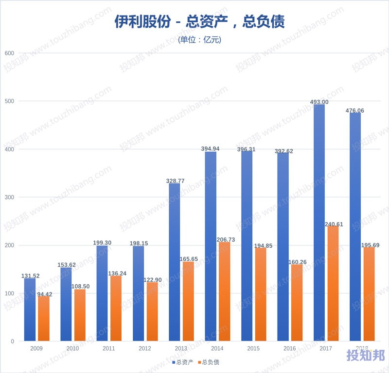 图解伊利股份(600887)财报数据(2009年~2019年Q3)