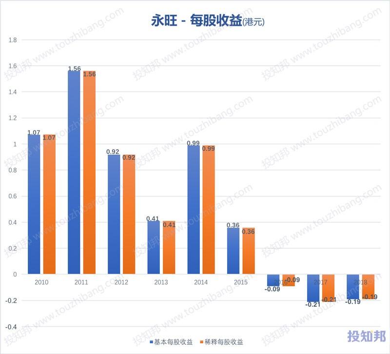 图解永旺(HK0984)财报数据(2010年~2019年Q2)